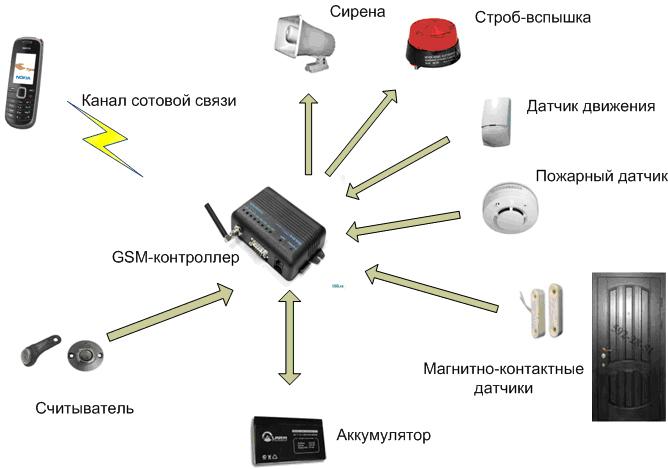 Gsm сигнализация для дачи и гаража своими руками видео
